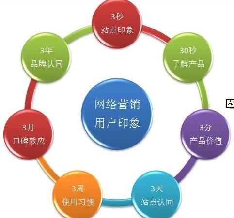 万博app官方企业网站如何做好网络营销